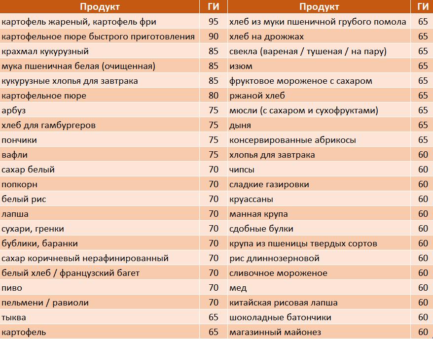 Таблица с высоким ГИ