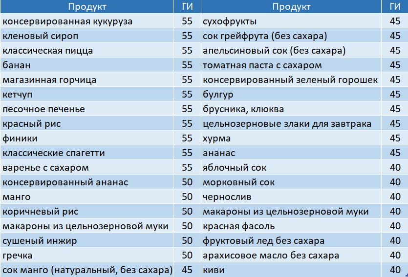 Таблица со средним ГИ