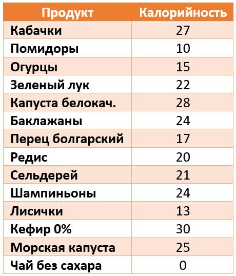 таблица низкокалорийных продуктов